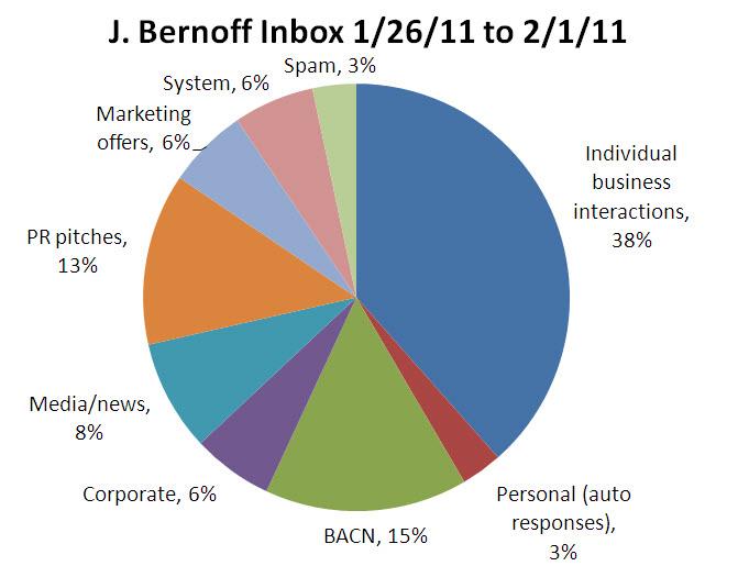 Jbernoff inbox 01 11