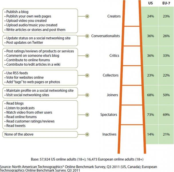 Forrester, Engagement ladder